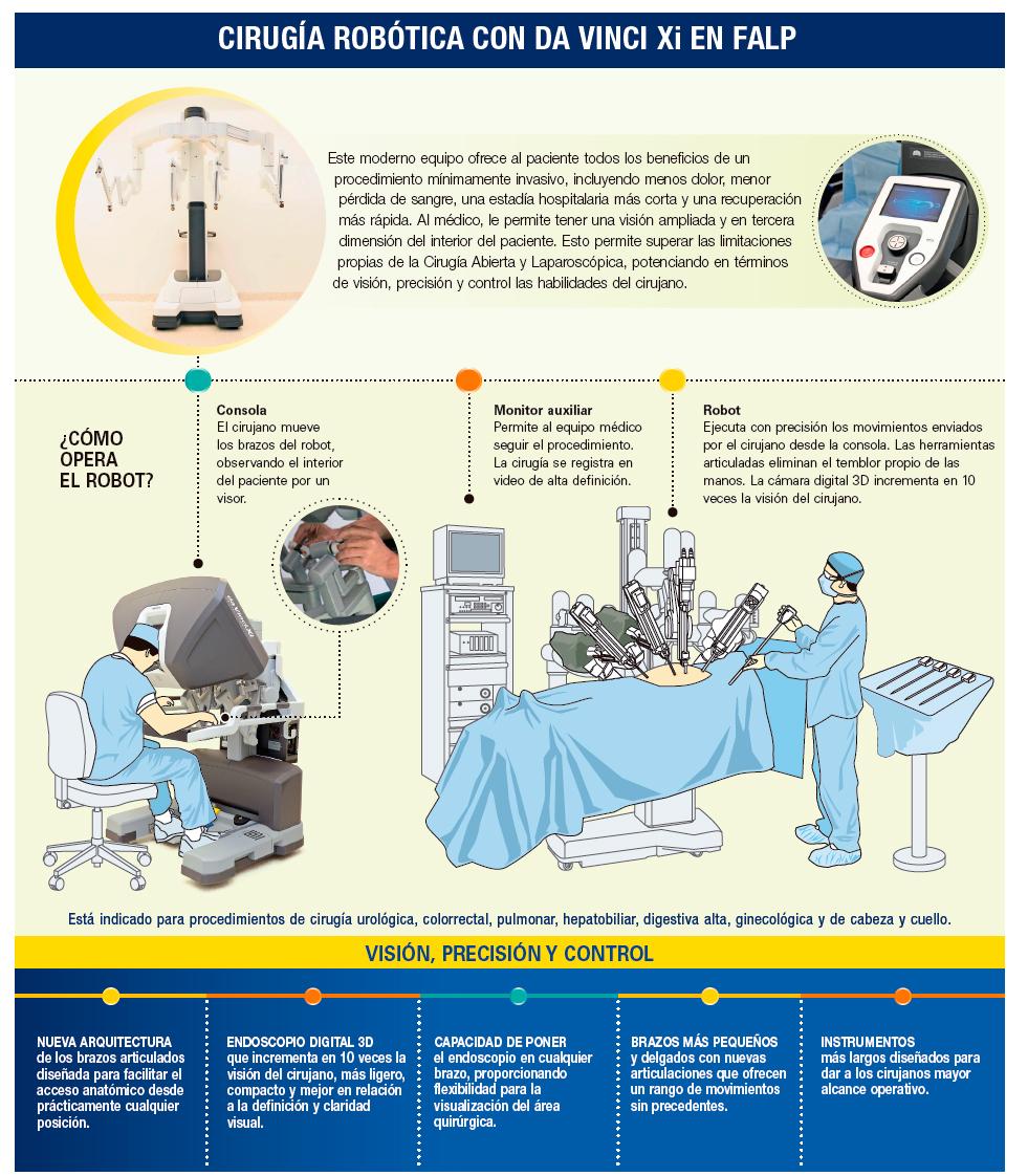 robot de cirugía de próstata da vinci del